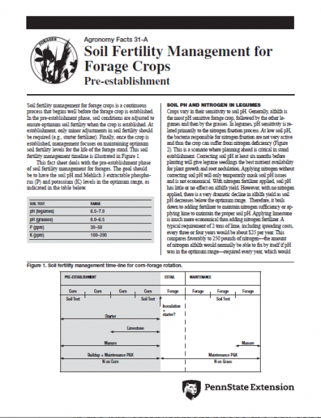 Soil Fertility Management for Forage Crops: Pre-establishment