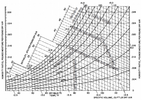 Psychrometric Chart Use