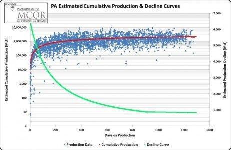 Natural Gas Production Decline Curve and Royalty Estimation