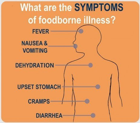 Long Term Health Consequences of a Foodborne Illness