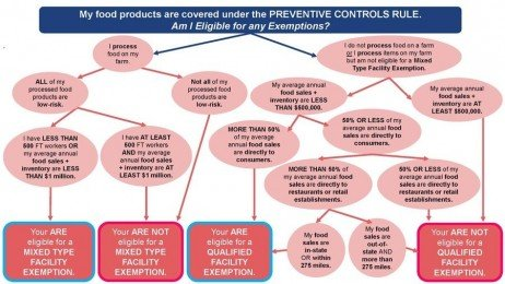 FSMA Preventive Controls Rule Exemptions