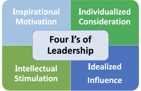 Inspirational Leadership Matters: The Four I's of Leadership