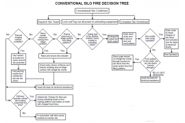 Silo Fire Decision Trees