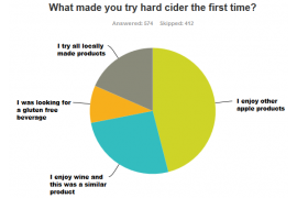 Mid Atlantic Hard Cider Consumer Survey, Q4 2015