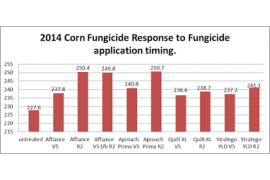 Figure 1 Penn State SEAREC- 2014 Corn Response to Fungicide Applications- D.G. Voight and A. Collins.