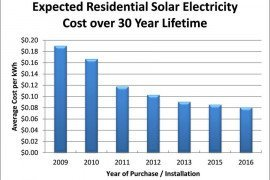 Average US Cost to Produce Solar PV Power, based on NREL Data