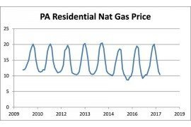 Average PA Natural Gas Prices for Residential Customers (EIA)