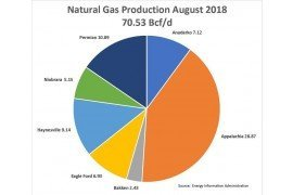 US Continues to Increase in Natural Gas and Oil Production